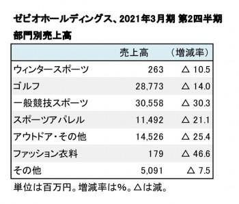 ゼビオ、2021年3月期 第2四半期 部門別売上高(表2)