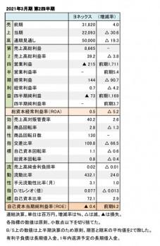 ヨネックス、2021年3月期 第2四半期 財務数値一覧(表1)