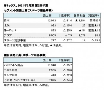 ヨネックス、2021年3月期 第2四半期 セグメント別・種目別売上高(表2)
