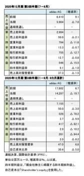 adidas AG、2020年12月期 第3四半期 財務数値一覧(表1)