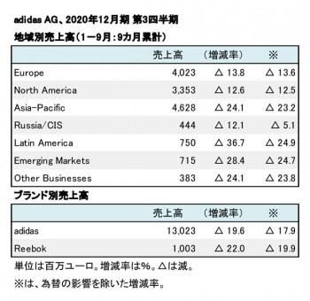 adidas AG、2020年12月期 第3四半期 地域別売上高(表2)