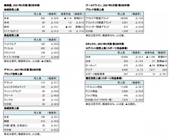 主要上場スポーツ企業5社、2021年3月期 第2四半期 セグメント別売上高(表1)