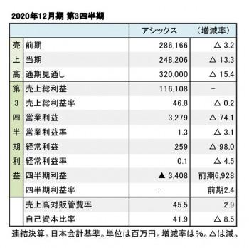 アシックス、2020年12月期 第3四半期 財務数値一覧(表1)