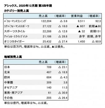 アシックス、2020年12月期 第3四半期 カテゴリー別・地域別売上高(表2)