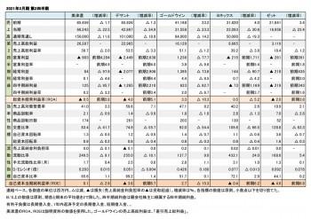 主要上場スポーツ企業5社、2021年3月期 第2四半期 財務数値一覧(表1)
