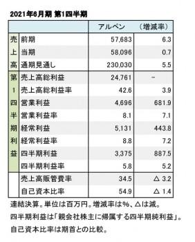 アルペン、2021年6月期 第1四半期 財務数値一覧(表1)