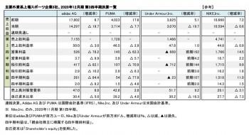 主要外資系上場スポーツ3社、2020年12月期 第3四半期 財務数値一覧(表1)