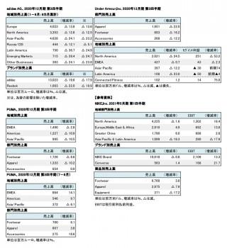 主要外資系上場スポーツ3社、2020年12月期 第3四半期 セグメント別売上高(表2)
