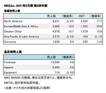 NIKE,Inc. 2021年5月期 第2四半期 部門別売上高(表2)