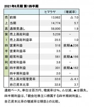 ヒマラヤ、2021年8月期 第1四半期 財務数値一覧(表1)