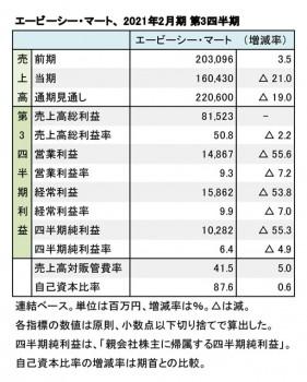エービーシー・マート、2021年2月期 第3四半期 財務数値一覧(表1)