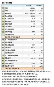 adidas AG、2015年12月期 財務数値一覧(表2)