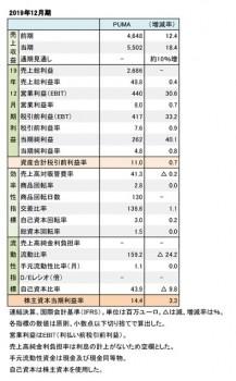 PUMA、2019年12月期 財務数値一覧(表1)
