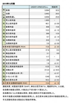 Under Armour、2015年12月期 財務数値一覧(表2)