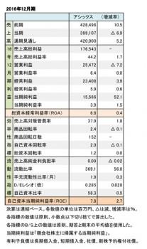 アシックス、2016年12月期 財務数値一覧(表2)
