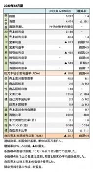 Under Armour、2020年12月期 財務数値一覧(表1)
