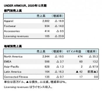 Under Armour、2020年12月期 部門別・地域別売上高(表2)