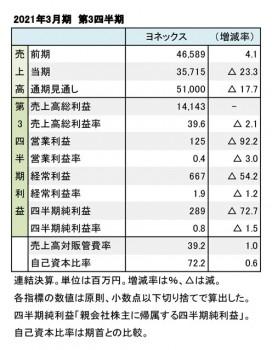 ヨネックス、2021年3月期 第3四半期 財務数値一覧(表1)
