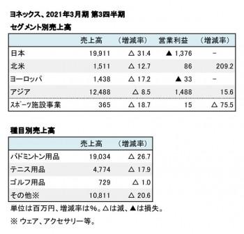ヨネックス、2021年3月期 第3四半期 セグメント別・種目別売上高(表2)
