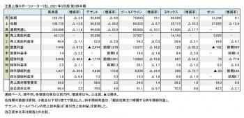 上場スポーツメーカー5社、2021年3月期 第3四半期 数値一覧(表1)