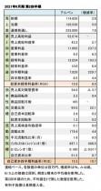 アルペン、2021年6月期 第2四半期 財務数値一覧(表1)