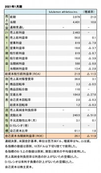 lululemon athletica inc. 2021年1月期 財務数値一覧(表1)
