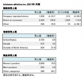 lululemon athletica inc. 2021年1月期 販路別・地域別売上高(表2)