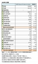 ANTA Sports Products Limited、2020年12月期 財務数値一覧(表1)