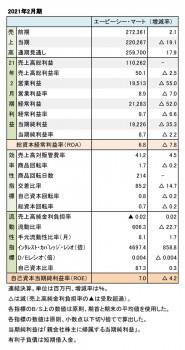 エービーシー・マート、 2021年2月期 財務数値一覧(表1)