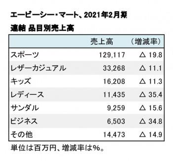 エービーシー・マート、 2021年2月期 品目別売上高(表2)