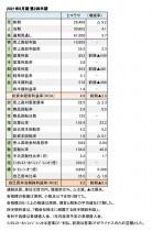 ヒマラヤ、2021年8月期 第2四半期 財務数値一覧(表1)