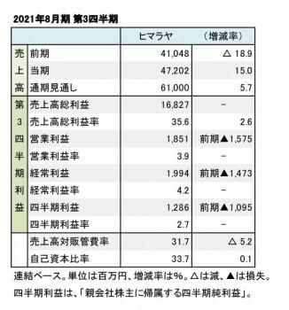 ヒマラヤ、2021年8月期 第3四半期 財務数値一覧(表1)