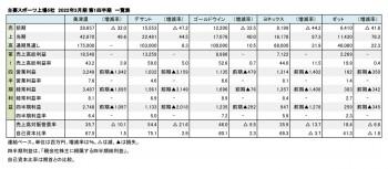 主要スポーツ上場5社、2022年3月期 第1四半期 財務数値一覧(表1)