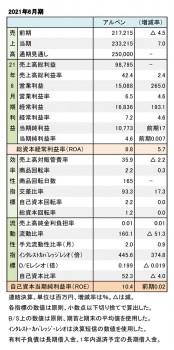 アルペン、2021年6月期 財務数値一覧(表1)