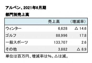 アルペン、2021年6月期 部門別売上高(表2)