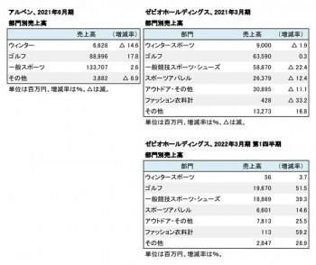 主要上場スポーツ小売店3社、 品目別売上高(表2)