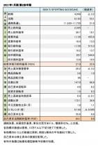DICK'S SPORTING GOODS,INC. 2022年1月期 第2四半期 財務数値一覧(表1)
