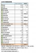 Foot Locker,Inc. 2022年1月期 第2四半期 財務数値一覧(表1)