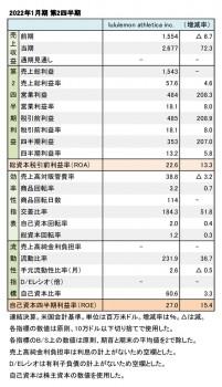 lululemon athletica inc.、2022年1月期 第2四半期 財務数値一覧(表1)