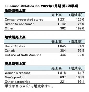 lululemon athletica inc.、2022年1月期 第2四半期 セグメント別売上高(表2)