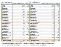 中国系スポーツ上場企業2社、2021年12月期 第2四半期まとめ(表1)