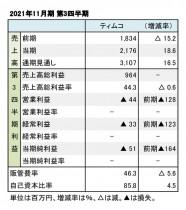 ティムコ、2021年11月期 第3四半期 財務数値一覧(表1)
