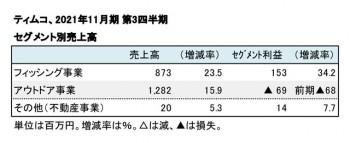 ティムコ、2021年11月期 第3四半期 セグメント別売上高(表2)