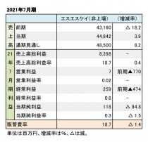 エスエスケイ、2021年7月期 財務数値一覧(表1)
