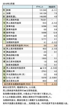 デサント、2018年3月期 財務数値一覧(表1)