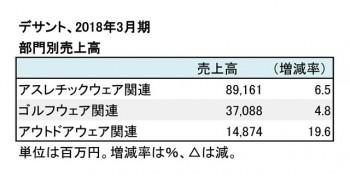 デサント、2018年3月期 部門別売上高(表2)