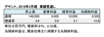 デサント、2019年3月期 業績見通し(表3)